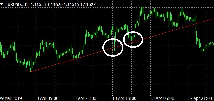 為替投資(FX)ではチャートが最重要!