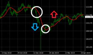 移動平均線の特徴&見方と使い方 - 移動平均線の売買ポイント