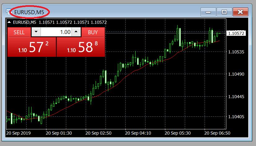 EUR USD 5M - XM ZERO(ゼロ)口座専用チャートを解説