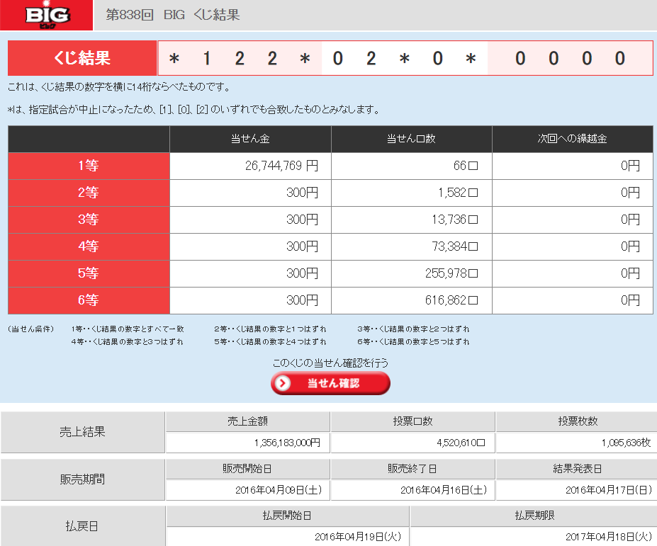 toto BIG 4試合中止で確率が81倍に - toto公式 熊本地震の例