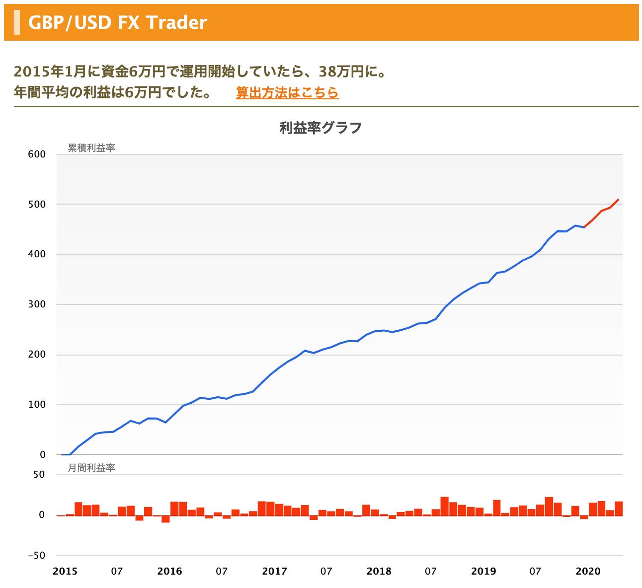 GBPUSD FX Trader terrace chart - FX自動売買 高勝率の最強ロジック搭載EA!
