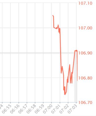 USDJPYティックチャート - 【速報】米FRB 緊急利下げ 実質ゼロ金利!
