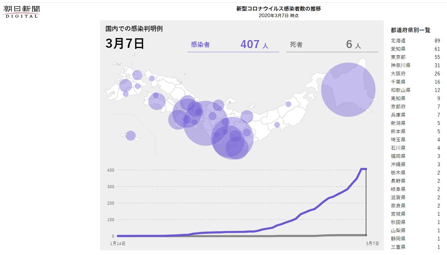 朝日新聞 日本の新型コロナウイルス感染者マップ - 日本の新型コロナウイルス感染者数と感染防止法