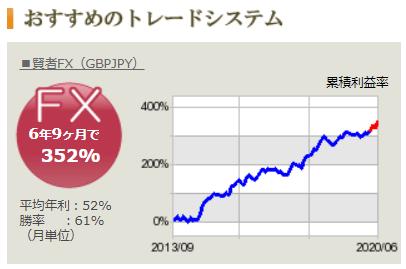 テラスのおすすめのEA - 2020年7月 年利130%のEA 賢者FX(GBPJPY)
