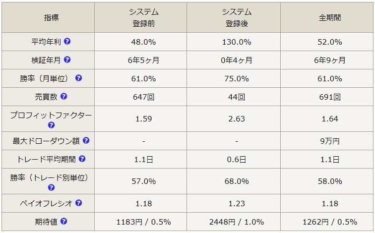 テラスのEAの概要 - 2020年7月 年利130%のEA 賢者FX(GBPJPY)