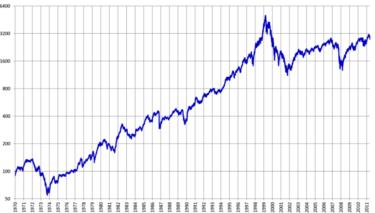 米国ナスダック(NASDAQ)の上昇はいつまで続くのか