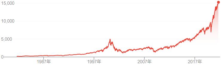 ナスダック(NASDAQ)の長期値動きチャート - 米国ナスダック(NASDAQ)の上昇はいつまで続くのか